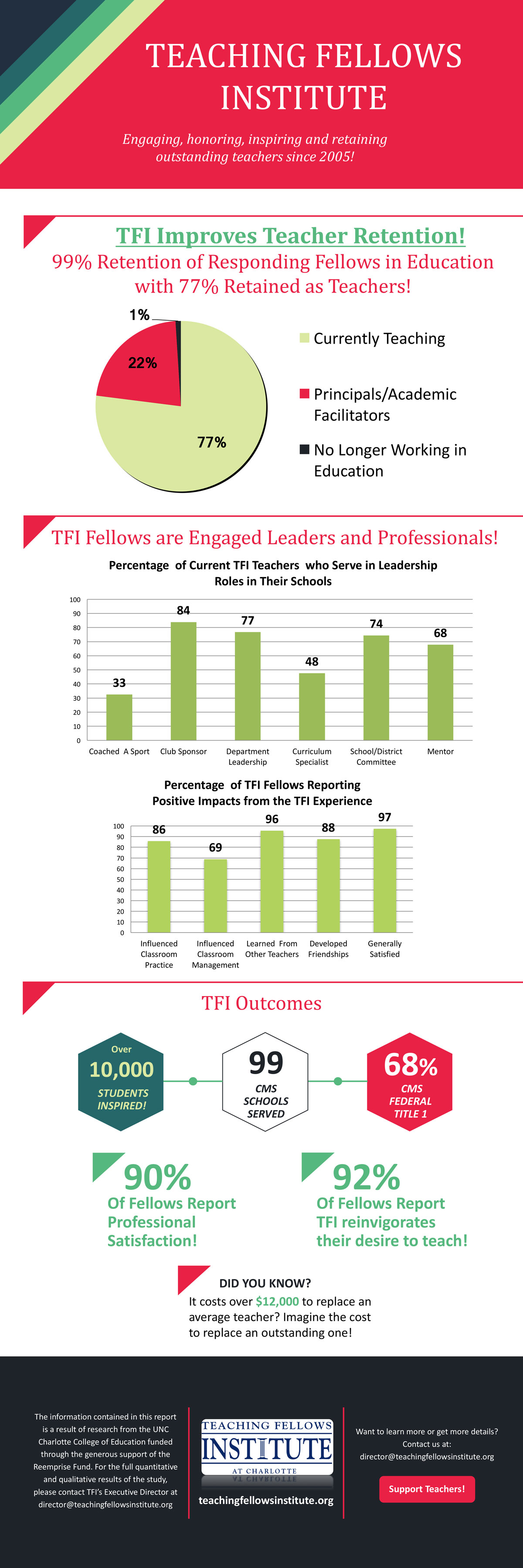 Infographic: Teaching Fellows Institute outcomes